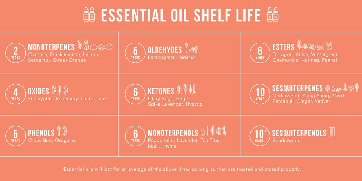 essential oil shelf life chart