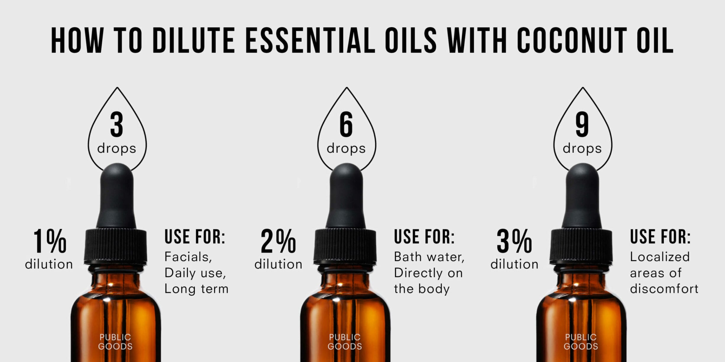 Dilute Essential Oils Coconut Oil Chart