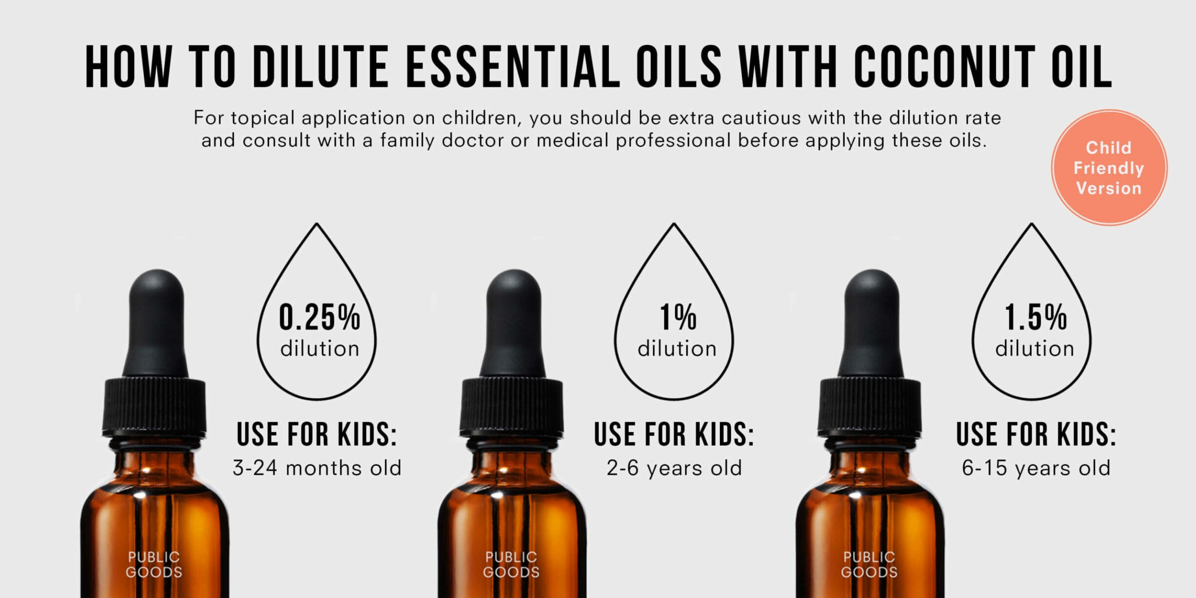 Dilute Essential Oils Coconut Oil for Kids Chart