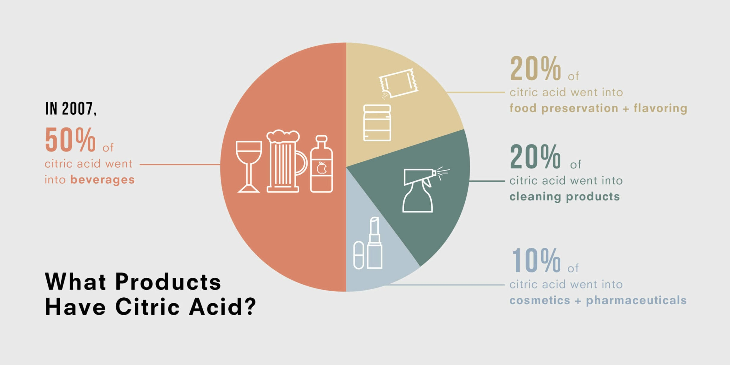 citric acid, products, infograph