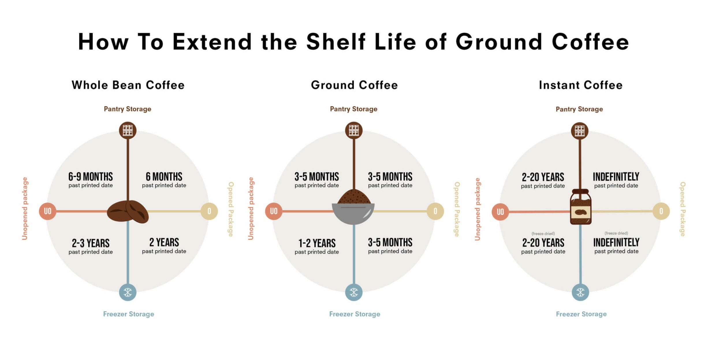 how to extend the shelf life of coffee chart