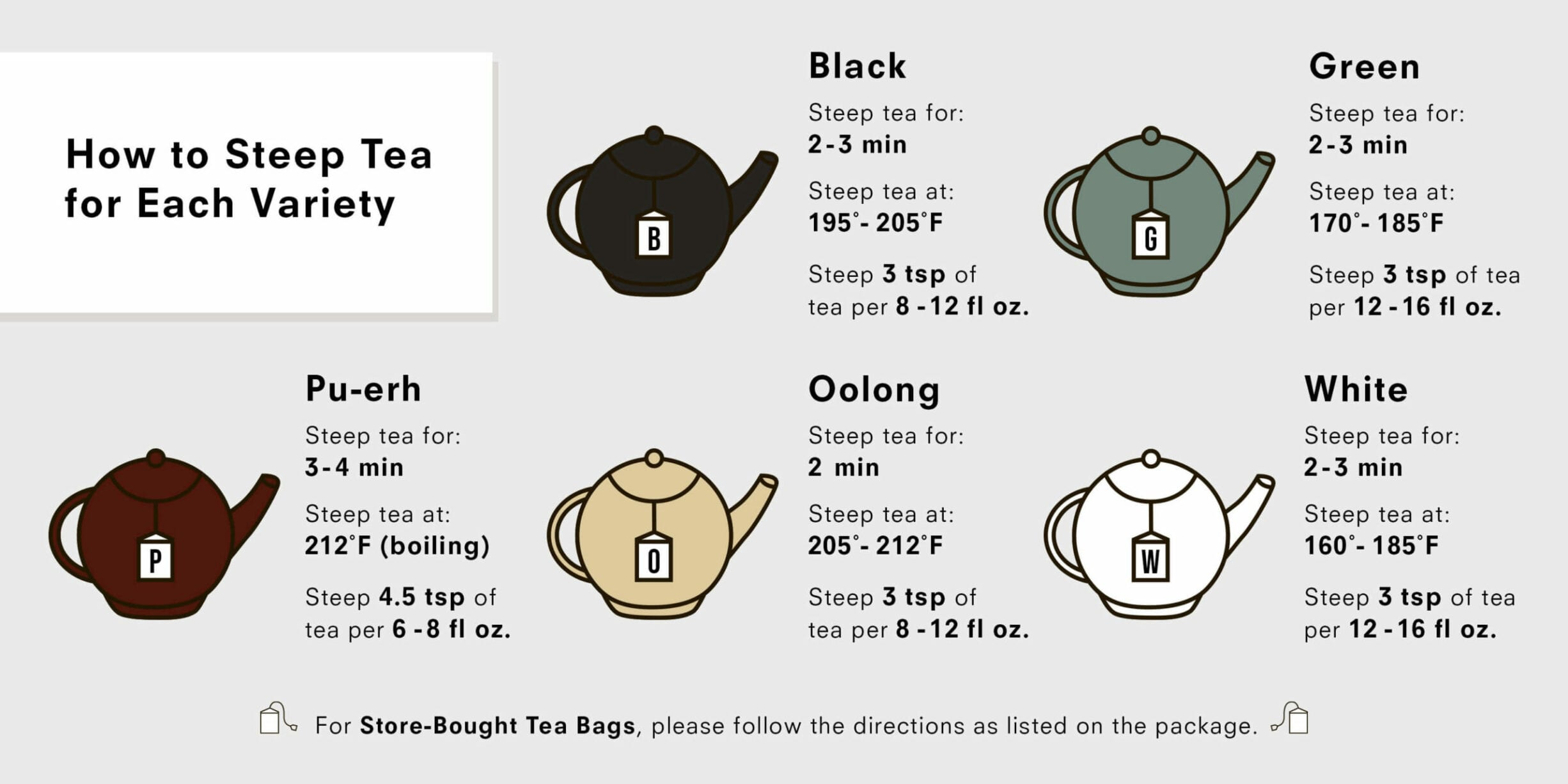 how to steep tea chart