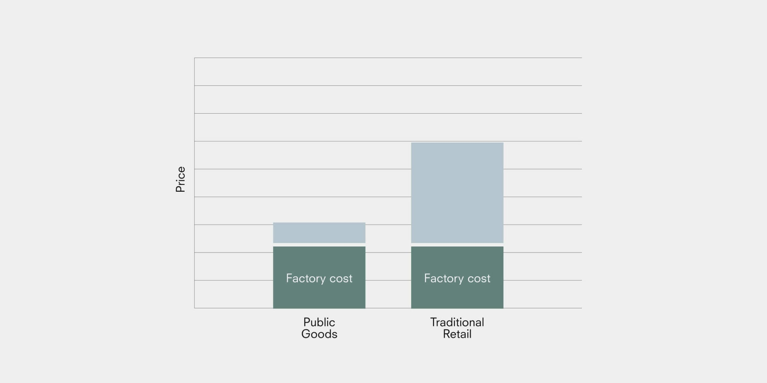 bar graph showing the comparison between public goods and traditional retail